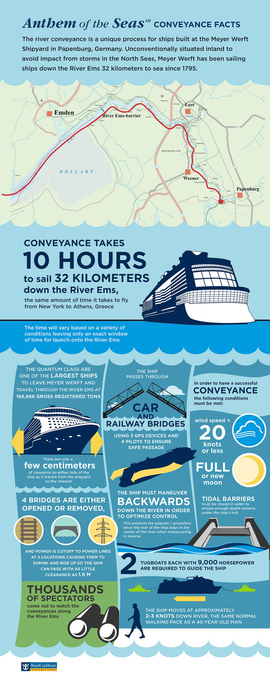Anthem of the Seas Conveyance